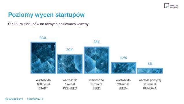 Poziomy wycen startupów Struktura startupów na różnych poziomach wyceny @startuppoland #startupy2015