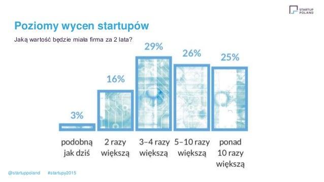 Poziomy wycen startupów Jaką wartość będzie miała firma za 2 lata? @startuppoland #startupy2015