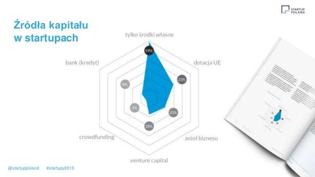 Źródła kapitału w startupach @startuppoland #startupy2015