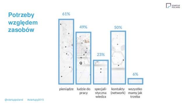 Potrzeby względem zasobów @startuppoland #startupy2015