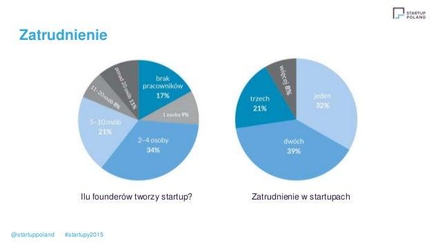 Zatrudnienie Ilu founderów tworzy startup? Zatrudnienie w startupach @startuppoland #startupy2015