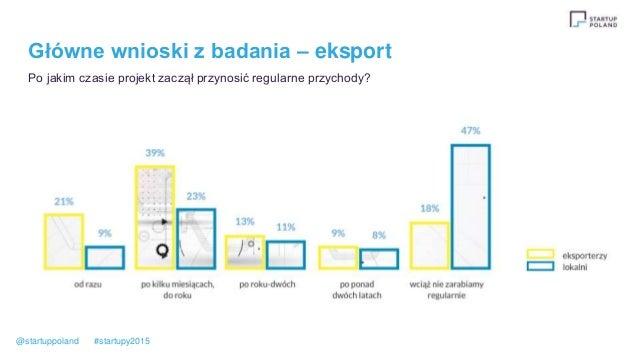 Główne wnioski z badania – eksport Po jakim czasie projekt zaczął przynosić regularne przychody? @startuppoland #startupy2...