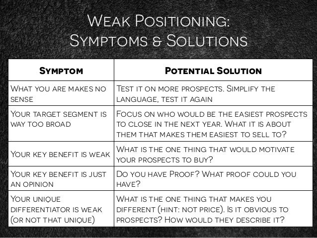 Weak Positioning: Symptoms & Solutions Symptom Potential Solution What you are makes no sense Test it on more prospects. S...