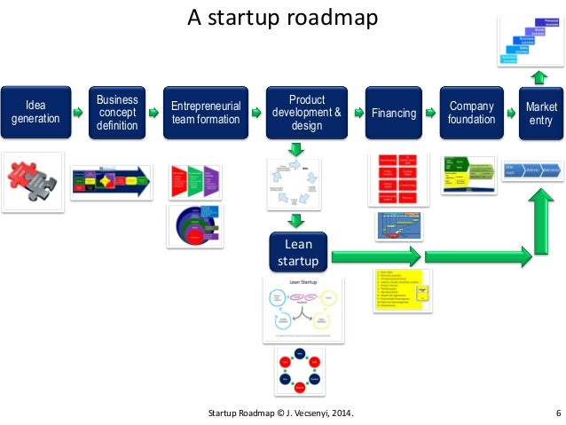 Startup roadmap 2014 vecsenyi – Road Map Definition