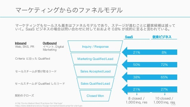 マーケティングもセールスも基本はファネルモデルであり、ステージが進むごとに顧客候補は減って いく。SaaS ビジネスの場合は問い合わせに対しておおよそ 0.8% が成約に至ると言われている。 A16z Go-to-Market Best Pra...