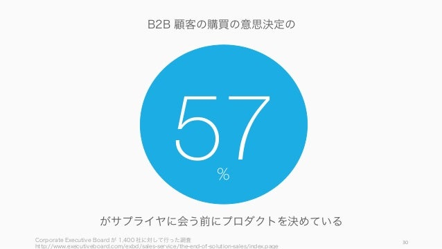 Corporate Executive Board が 1,400 社に対して行った調査 http://www.executiveboard.com/exbd/sales-service/the-end-of-solution-sales/in...