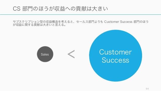 サブスクリプション型の収益構造を考えると、セールス部門よりも Customer Success 部門のほう が収益に関する貢献は大きいと言える。 54 CS 部門のほうが収益への貢献は大きい Sales Customer Success <