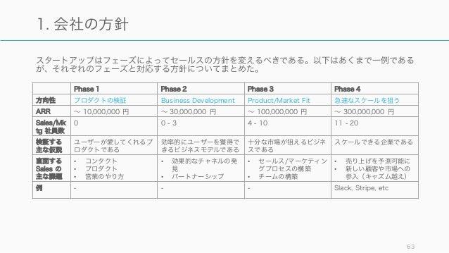 スタートアップはフェーズによってセールスの方針を変えるべきである。以下はあくまで一例である が、それぞれのフェーズと対応する方針についてまとめた。 63 1. 会社の方針 Phase 1 Phase 2 Phase 3 Phase 4 方向性 ...