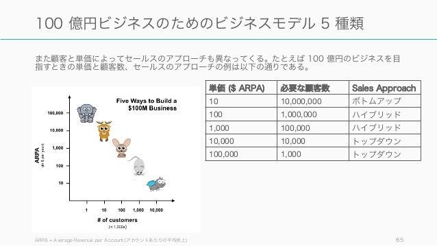 また顧客と単価によってセールスのアプローチも異なってくる。たとえば 100 億円のビジネスを目 指すときの単価と顧客数、セールスのアプローチの例は以下の通りである。 ARPA = Average Revenue per Account (アカウ...