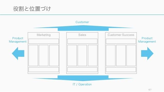67 役割と位置づけ Marketing Sales Customer Success Product Management Product Management IT / Operation Customer