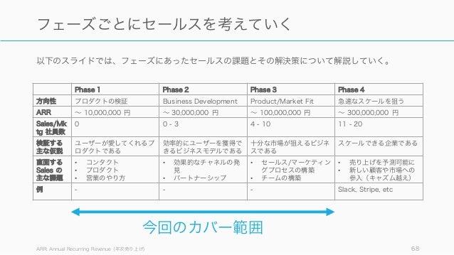 以下のスライドでは、フェーズにあったセールスの課題とその解決策について解説していく。 ARR: Annual Recurring Revenue (年次売り上げ) 68 フェーズごとにセールスを考えていく Phase 1 Phase 2 Pha...