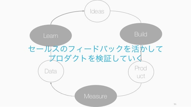 91 セールスのフィードバックを活かして プロダクトを検証していく Ideas BuildLearn Data Measure Prod uct