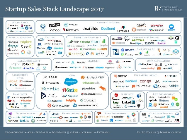 Startup Sales Stack Report 2017Startup Sales Stack Landscape 2017 By Nic Poulos @ Bowery capital Content Sharing CRM Lead ...