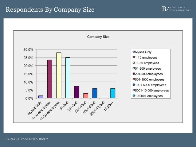 Startup Sales Stack Report 2017Respondents By Company Size From Sales Stack Survey