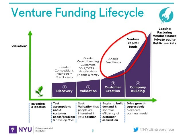how to raise venture capital for startup