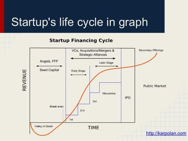 Startups life cycle in graph                            http://karpolan.com