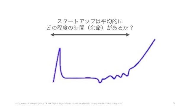 6http://www.fastcompany.com/1825877/5-things-i-learned-about-entrepreneurship-y-combinators-paul-graham スタートアップは平均的に どの程度の...