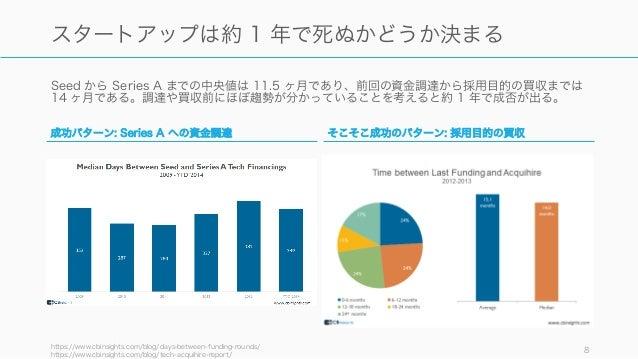 Seed から Series A までの中央値は 11.5 ヶ月であり、前回の資金調達から採用目的の買収までは 14 ヶ月である。調達や買収前にほぼ趨勢が分かっていることを考えると約 1 年で成否が出る。 https://www.cbinsig...