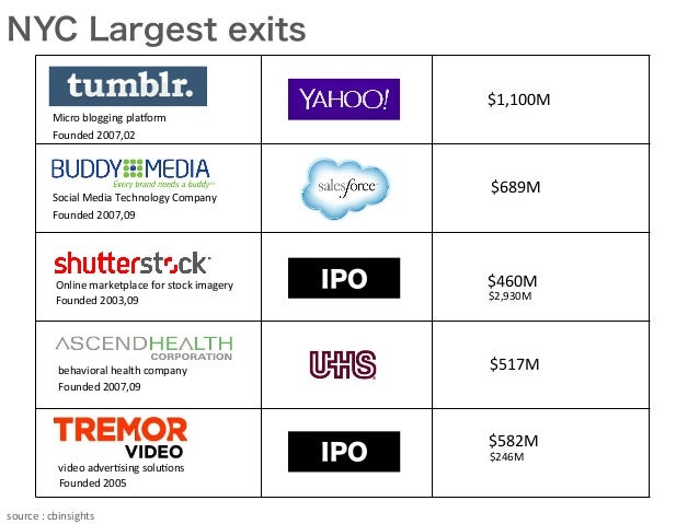 NYC Largest exits IPO IPO $582M $460M $2,930M $246M $1,100M $689M $517M Founded  2007,02 Micro  blogging  pl...