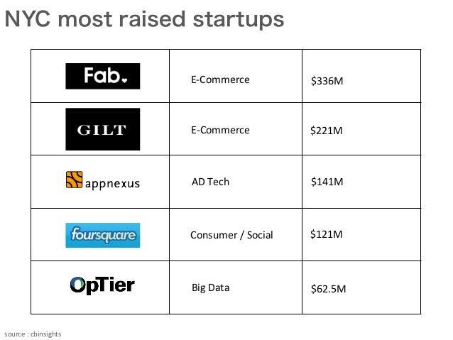 NYC most raised startups source  :  cbinsights E-‐Commerce E-‐Commerce AD  Tech Big  Data Consumer  /  ...