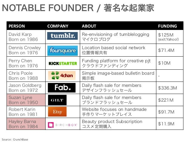 PERSON COMPANY ABOUT FUNDING David Karp Born on 1986 Re-envisioning of tumblelogging マイクロブログ $125M (exit:Yahoo!) Dennis Cr...