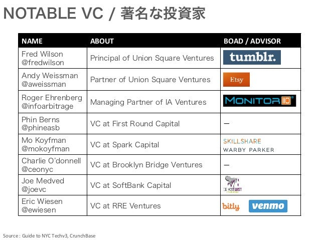 NAME ABOUT BOAD  /  ADVISOR Fred Wilson @fredwilson Principal of Union Square Ventures Andy Weissman @aweissman Partne...