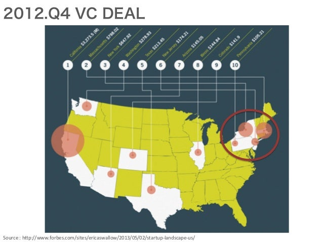 2012.Q4 VC DEAL Source  :  h*p://www.forbes.com/sites/ericaswallow/2013/05/02/startup-‐landscape-‐us/