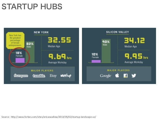 STARTUP HUBS Source  :  h*p://www.forbes.com/sites/ericaswallow/2013/05/02/startup-‐landscape-‐us/