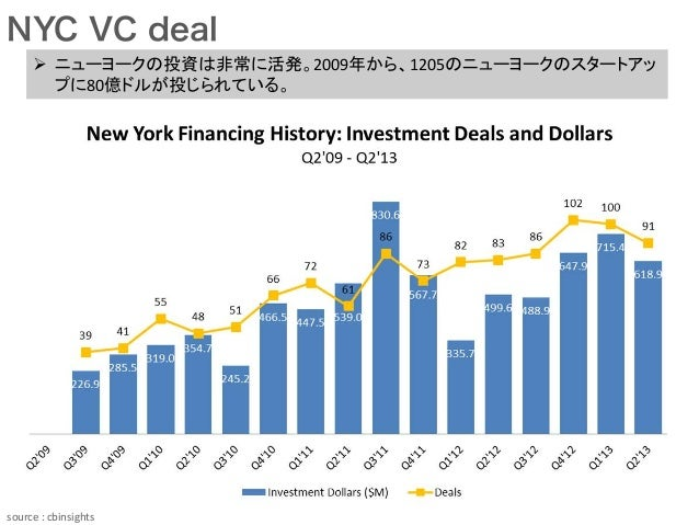 NYC VC deal Ø ニューヨークの投資は非常に活発。2009年から、1205のニューヨークのスタートアッ プに80億ドルが投じられている。 source  :  cbinsights