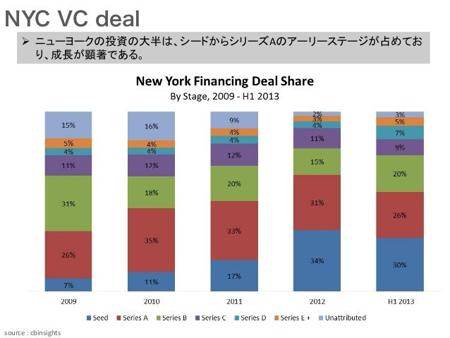 NYC VC deal source  :  cbinsights Ø ニューヨークの投資の大半は、シードからシリーズAのアーリーステージが占めてお り、成長が顕著である。
