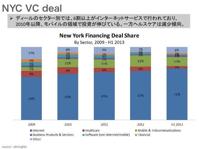 NYC VC deal source  :  cbinsights Ø ディールのセクター別では、6割以上がインターネットサービスで行われており、 2010年以降、モバイルの領域で投資が伸びている。一方ヘルスケアは減少傾向。