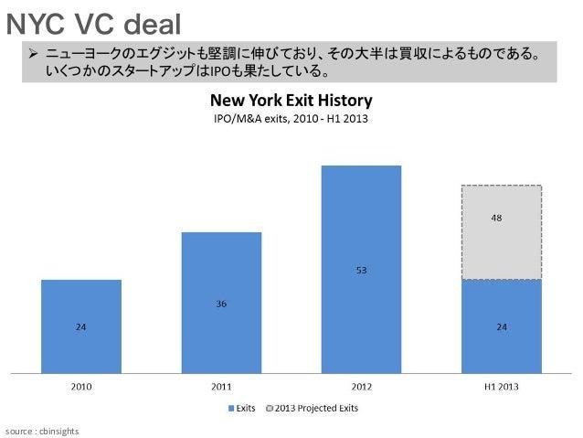 NYC VC deal source  :  cbinsights Ø ニューヨークのエグジットも堅調に伸びており、その大半は買収によるものである。 いくつかのスタートアップはIPOも果たしている。