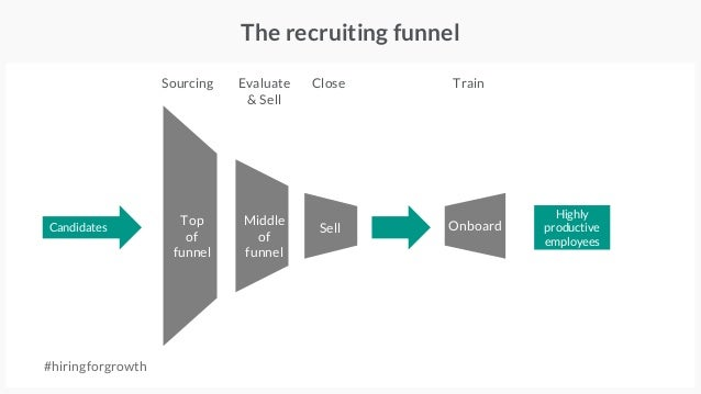 The recruiting funnel #hiringforgrowth Candidates Highly productive employees Sourcing Evaluate & Sell Close Train Top of ...