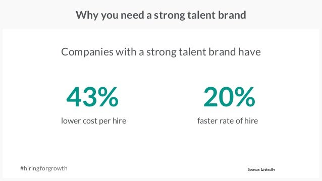 Why you need a strong talent brand #hiringforgrowth Companies with a strong talent brand have 43% lower cost per hire 20% ...