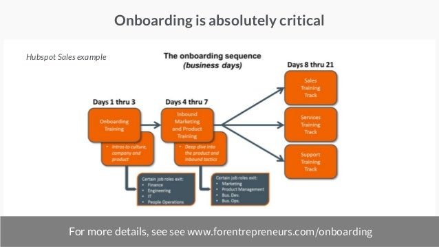 Onboarding is absolutely critical For more details, see see www.forentrepreneurs.com/onboarding Hubspot Sales example