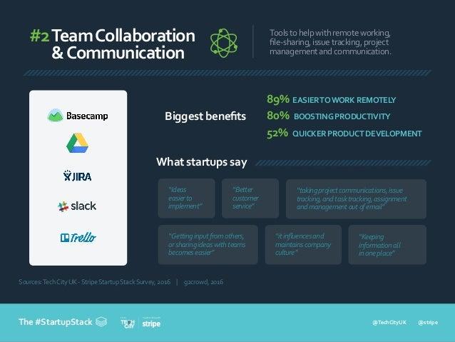 @TechCityUK @stripe In partnership withFrom The #StartupStack #2TeamCollaboration &Communication Toolstohelpwithremotework...