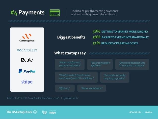 @TechCityUK @stripe In partnership withFrom The #StartupStack #4Payments Toolstohelpwithacceptingpayments andautomatingfina...