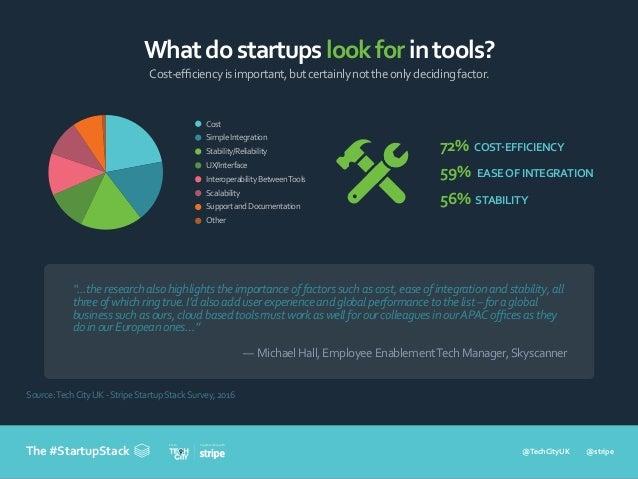 @TechCityUK @stripe In partnership withFrom The #StartupStack Whatdostartupslookforintools? Cost-efficiencyisimportant,butce...