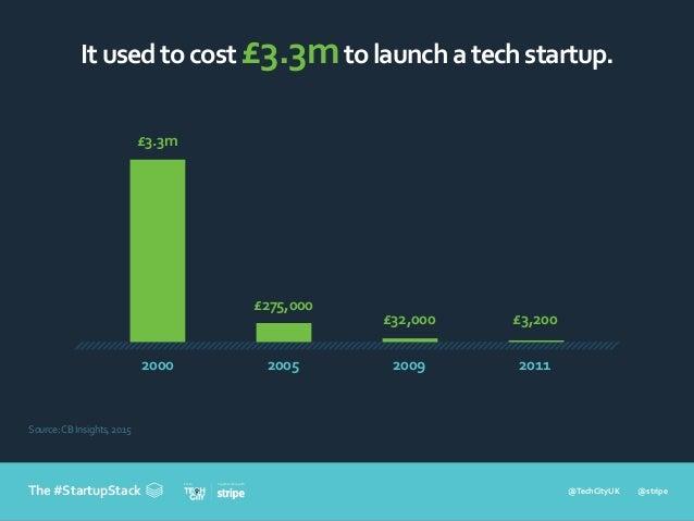 @TechCityUK @stripe In partnership withFrom The #StartupStack Itusedtocost£3.3mtolaunchatechstartup. 2000 £3.3m 2005 £275,...