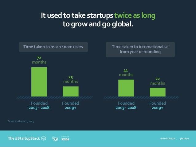 @TechCityUK @stripe In partnership withFrom The #StartupStack Itusedtotakestartupstwiceaslong togrowandgoglobal. Source:At...