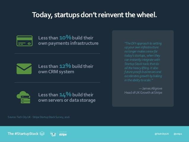 @TechCityUK @stripe In partnership withFrom The #StartupStack Today,startupsdon'treinventthewheel. Source:TechCityUK -Stri...