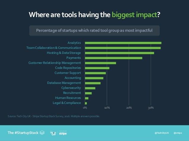 @TechCityUK @stripe In partnership withFrom The #StartupStack Wherearetoolshavingthebiggestimpact? Source:TechCityUK -Stri...