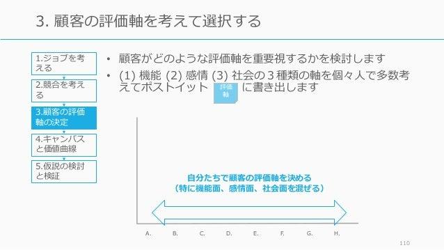 • 顧客がどのような評価軸を重要視するかを検討します • (1) 機能 (2) 感情 (3) 社会の3種類の軸を個々⼈で多数考 えてポストイット に書き出します 110 3. 顧客の評価軸を考えて選択する A. B. D. E. F.C. H....