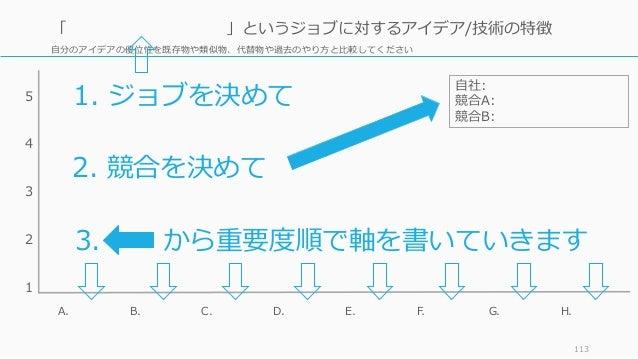 ⾃分のアイデアの優位性を既存物や類似物、代替物や過去のやり⽅と⽐較してください 113 「 」というジョブに対するアイデア/技術の特徴 5 4 3 2 1 A. B. D. E. F.C. H.G. 3. から重要度順で軸を書いていきます 1....