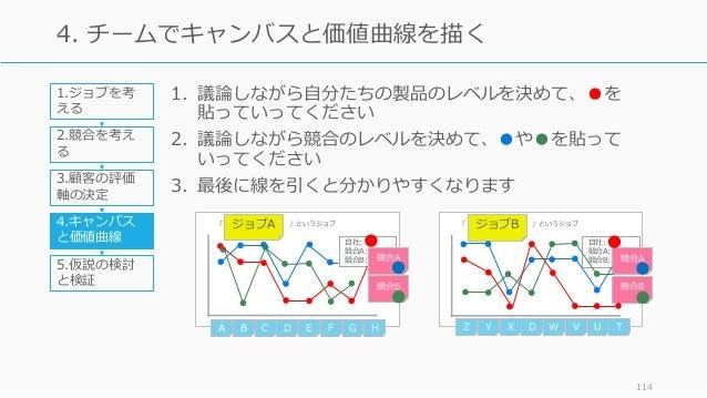 1. 議論しながら⾃分たちの製品のレベルを決めて、●を 貼っていってください 2. 議論しながら競合のレベルを決めて、●や●を貼って いってください 3. 最後に線を引くと分かりやすくなります 114 4. チームでキャンバスと価値曲線を描く ...
