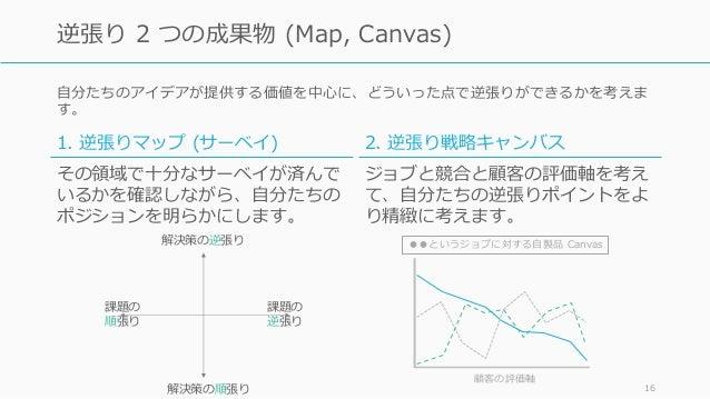 ⾃分たちのアイデアが提供する価値を中⼼に、どういった点で逆張りができるかを考えま す。 16 逆張り 2 つの成果物 (Map, Canvas) 課題の 逆張り 課題の 順張り 解決策の逆張り 解決策の順張り 1. 逆張りマップ (サーベイ) ...