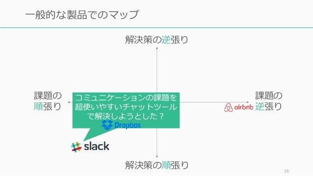 35 ⼀般的な製品でのマップ 課題の 逆張り 課題の 順張り 解決策の逆張り 解決策の順張り コミュニケーションの課題を 超使いやすいチャットツール で解決しようとした?