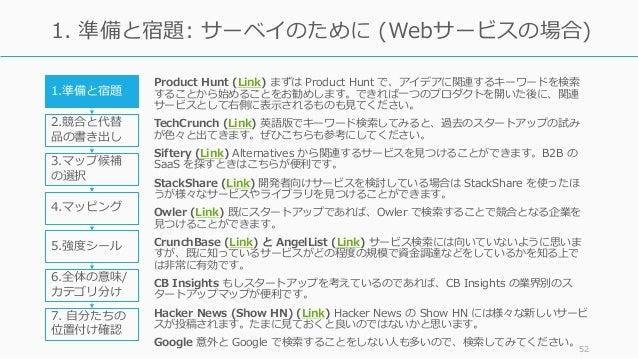 Product Hunt (Link) まずは Product Hunt で、アイデアに関連するキーワードを検索 することから始めることをお勧めします。できれば⼀つのプロダクトを開いた後に、関連 サービスとして右側に表⽰されるものも⾒てください...