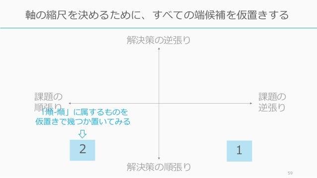 59 軸の縮尺を決めるために、すべての端候補を仮置きする 課題の 逆張り 課題の 順張り 解決策の逆張り 解決策の順張り 2 1 「順-順」に属するものを 仮置きで幾つか置いてみる