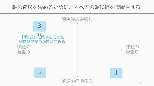 60 軸の縮尺を決めるために、すべての端候補を仮置きする 課題の 逆張り 課題の 順張り 解決策の逆張り 解決策の順張り 2 1 「順-逆」に属するものを 仮置きで幾つか置いてみる 3